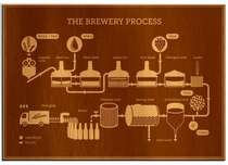Placa MDF  The Brewery Process - 30x44 cm