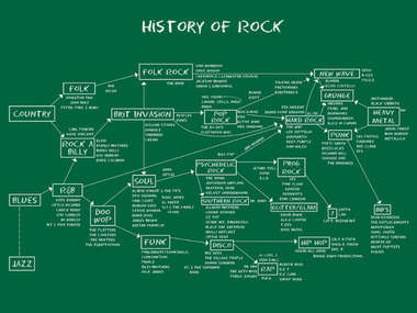 Placa Decorativa de Metal 30x40cm - History of Rock