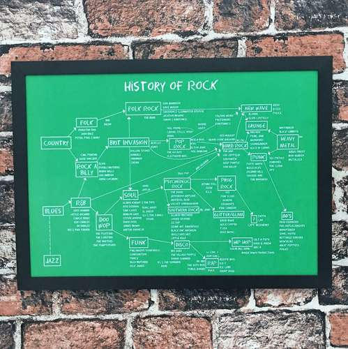 Quadro History Of Rock - 32,5x45 cm